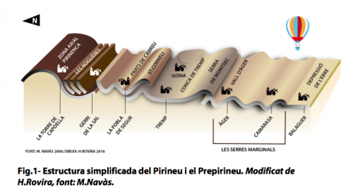 Estructura simplificada del Pirineo y el Prepirineo.